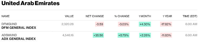 European, Middle Eastern & African Stocks - Bloomberg #UAE close; #Kuwait #SaudiArabia #Qatar mid-session