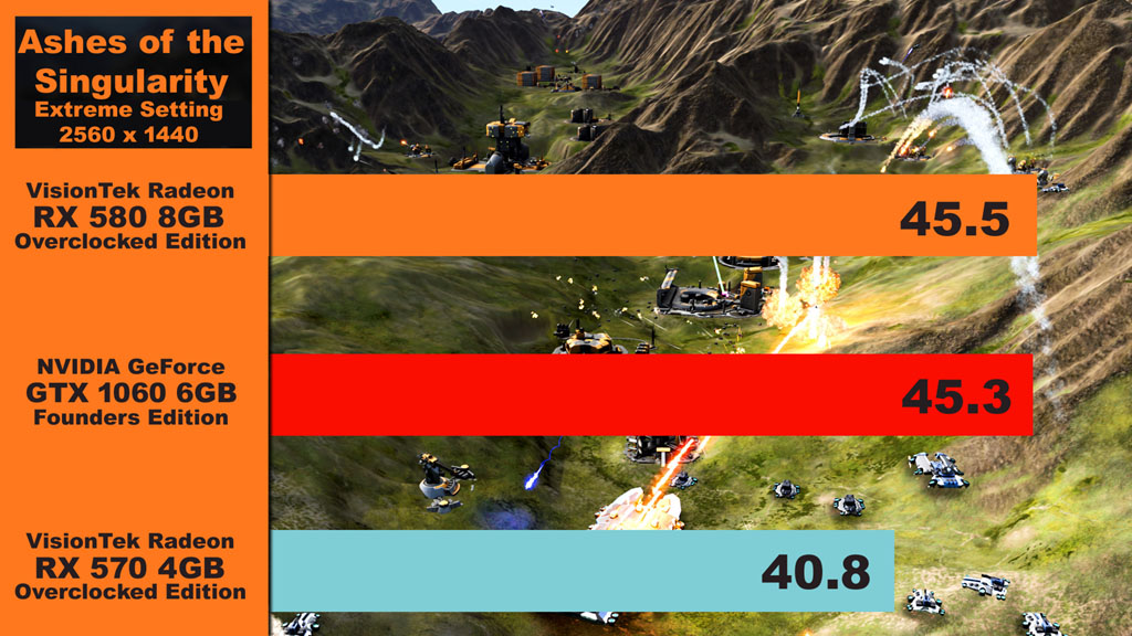 7b90c4443ec We wanted to see how well these cards would run Ashes of the Singularity on  the Extreme setting but
