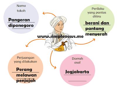 Peta pikiran mengenai Pangeran Diponegoro   Artikel ini telah tayang di Tribunnews.com dengan judul Tulislah Pertanyaan Sebanyak Mungkin Tentang Perjuangan Pangeran Diponegoro, Jawaban Tema 5 Kelas 4, https://www.tribunnews.com/pendidikan/2020/11/19/tulislah-pertanyaan-sebanyak-mungkin-tentang-perjuangan-pangeran-diponegoro-jawaban-tema-5-kelas-4?page=2. Penulis: Lanny Latifah Editor: Muhammad Renald Shiftanto www.simplenews.me