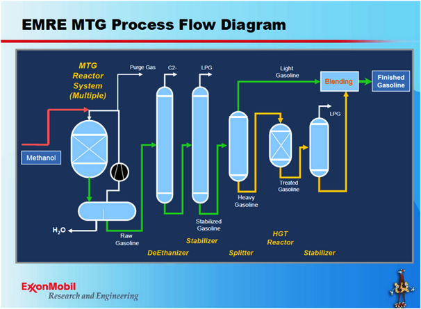 Process Converting Coal Into Synthetic Natural Gas