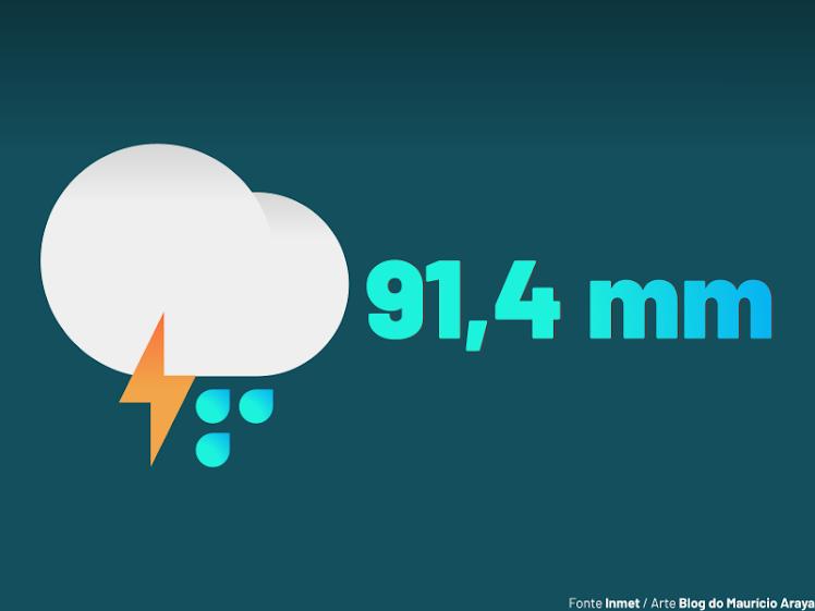 Bacabal registra 2º maior volume de chuva do Brasil