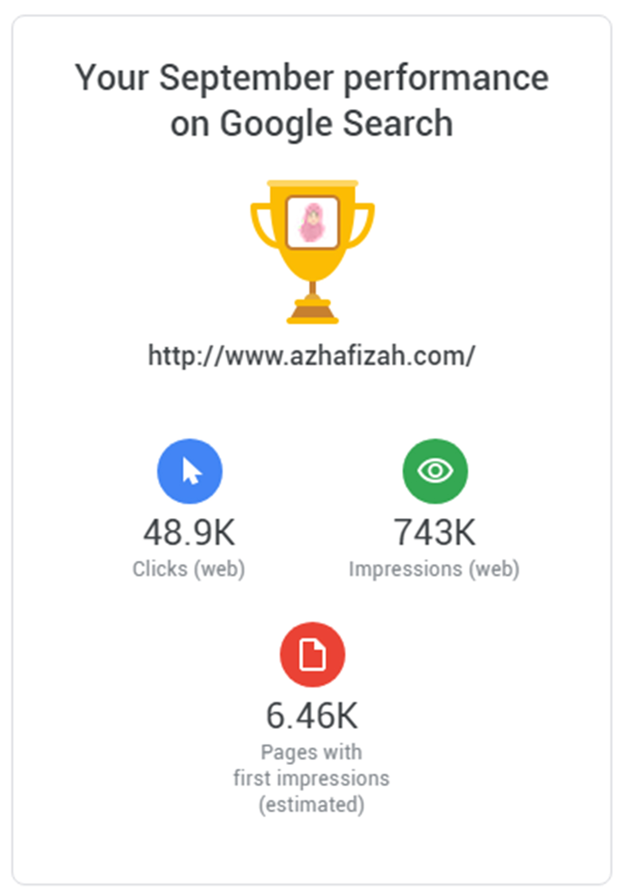 Azhafizah.com September Performance On Google Search