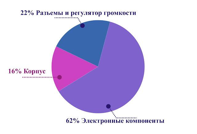 Распределение затрат на самостоятельную сборку усилителя для наушников по категориям