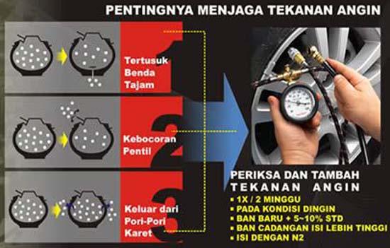 Image result for panduan tekanan angin pada kendaraan
