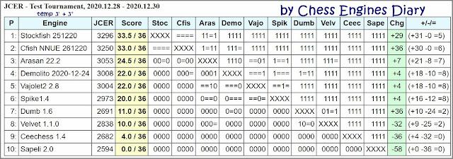 Chess Engines Diary - test tournaments - Page 3 2020.12.28.JCERTestTournament