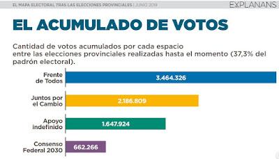 Los votos acumulados hasta el momento