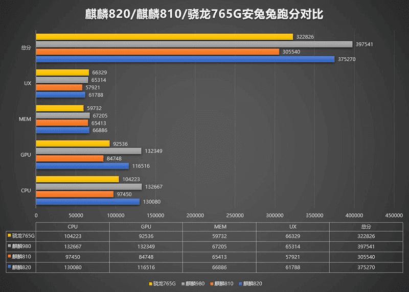 AnTuTu score of Kirin 820 versus Kirin 980, Kirin 810, Snapdragon 765G