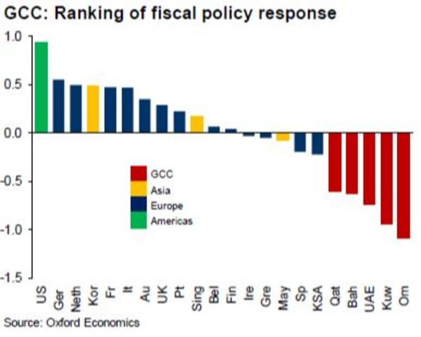 Gulf Fiscal Response to Crisis Faulted as 'Too Small and Narrow' - Bloomberg