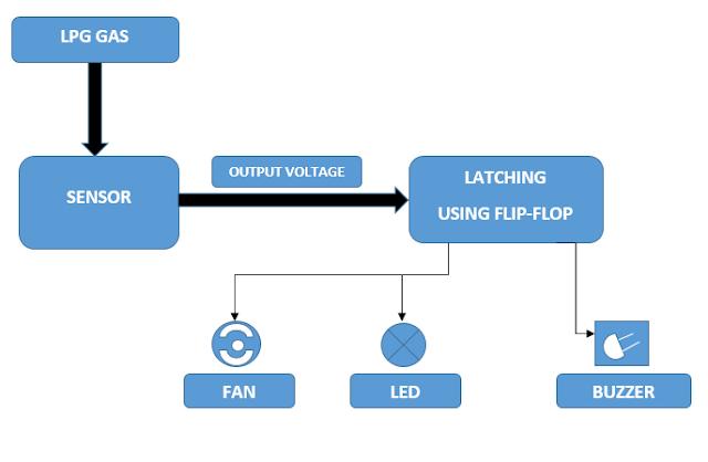 DIY LPG Leakage Detector