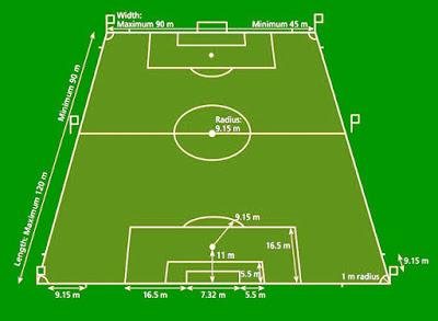 Gambar Fungsi Garis Lapangan Sepak Bola dan Ukurannya