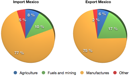 Mexico export business