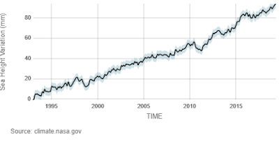 Sea level Rise current graph