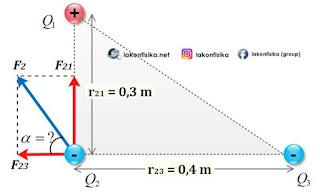 gaya coulomb muatan segitiga, gaya coulomb tiga muatan, hukum coulomb, gaya coulomb, muatan listrik tolak-menolak, muatan listrik tarik-menarik, rumus hukum coulomb, rumus gaya coulomb,persamaan hukum coulomb