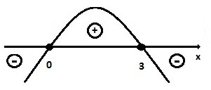 estudo sinal inequação segundo grau 2