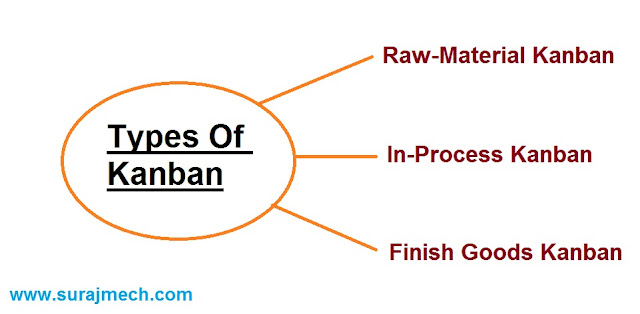 Types of Kanban