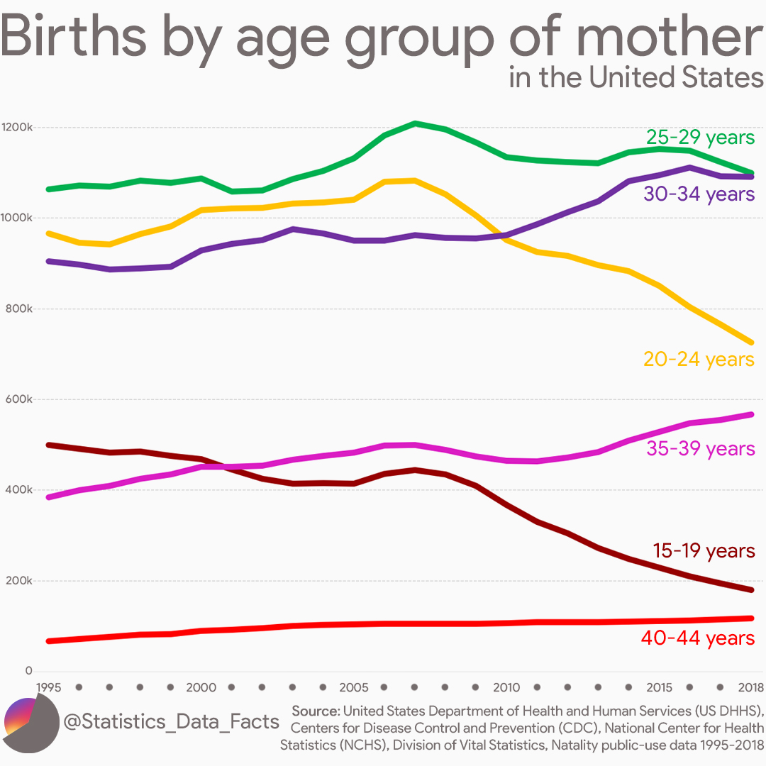 Births by age year of mother in the United States