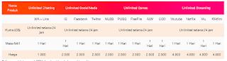 Daftar harga kouta Unlimited harian Tri