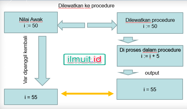 Melewatkan Data By Reference