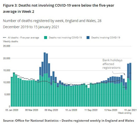 ONS deaths by week to 15th Jan 2021 COVID non COVID