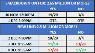 5th December 2019 - Smackdown TV Prop Bet