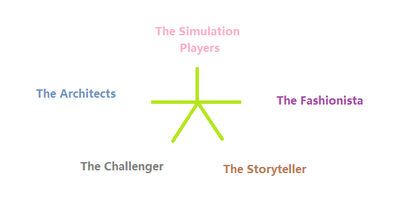 Main Types of Simmers