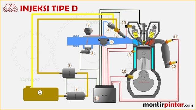 sistem bahan bakar EFI (injeksi bensin) tipe D