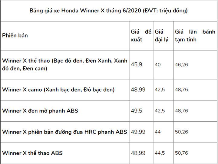 Honda Winner X bản thể thao ABS vừa có mặt tại đại lý đã cháy hàng
