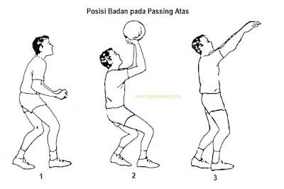 posisi badan pada passing atas