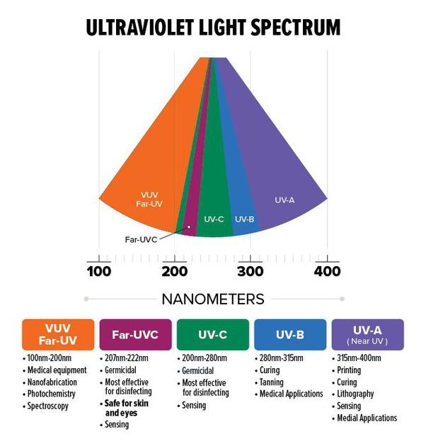 Ultraviolet rays light spectrum