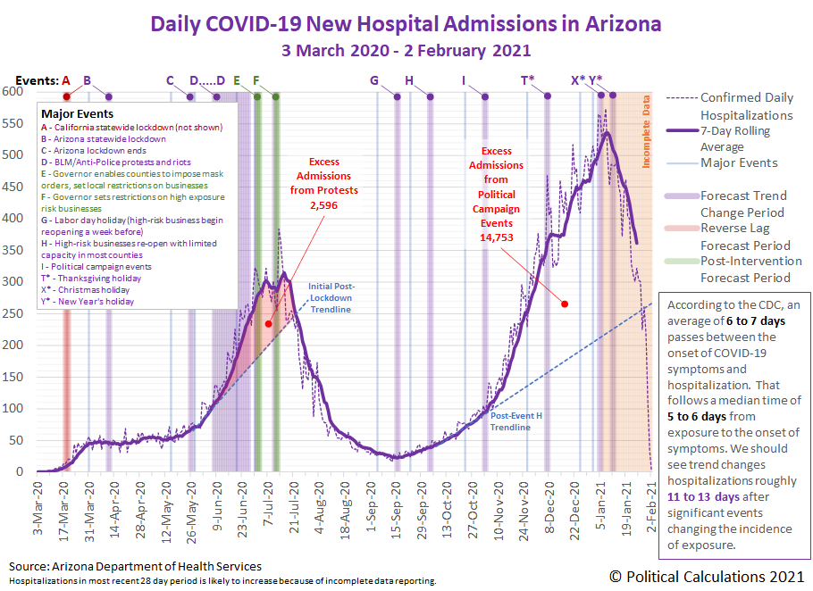 Arizona COVID-19 New Hospital Admissions by Date of Admission, 3 March 2020 - 2 February 2021