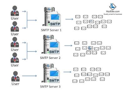 ที่มี SMTP ในการส่งจำนวนมาก