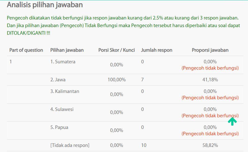 Guru Penggerak 4 0 Asesmen Kompetensi Minimum Akm Dan Hi Qti Kaltim Untuk Indonesia