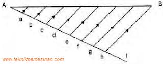 gambar konstruksi geometri Membagi bebarapa bagian yang sama panjang