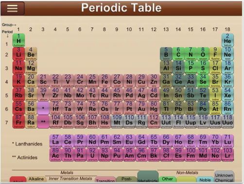 6 of the best ipad periodic table apps for teachers and students the periodic table is a tabular display of the chemical elements organized on the basis of their properties elements are presented in increasing atomic urtaz Image collections