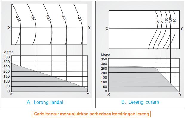 Gambar Garis kontur yang menunjukkan perbedaan kemiringan lereng