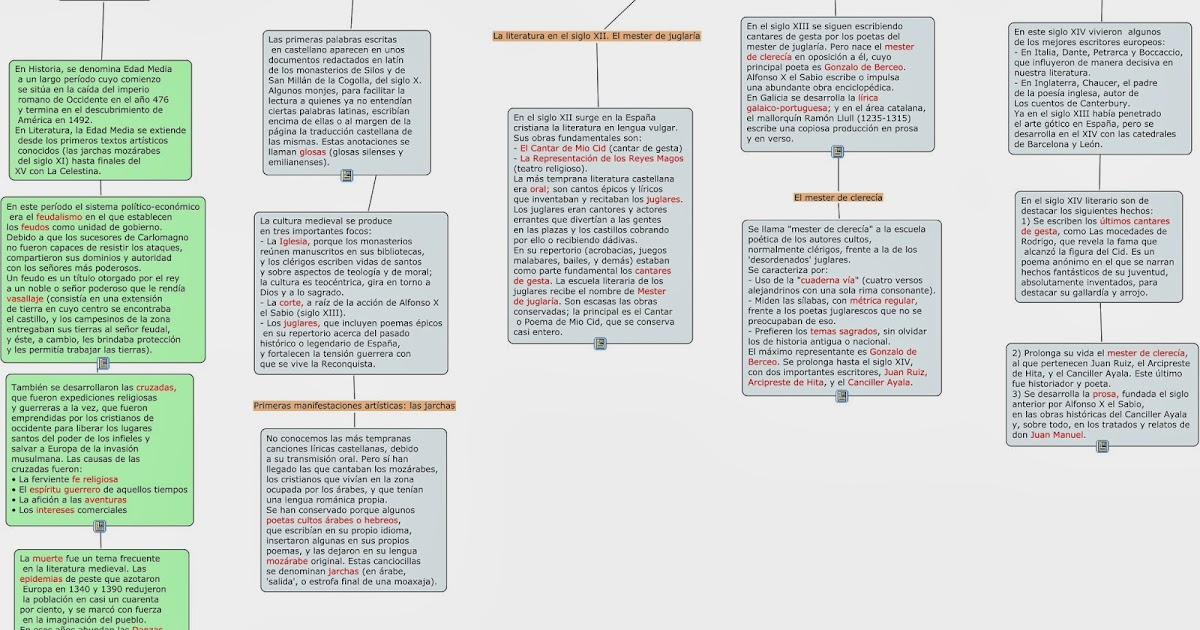 Mi clase de Lengua: Mapa conceptual de la literatura medieval del ...