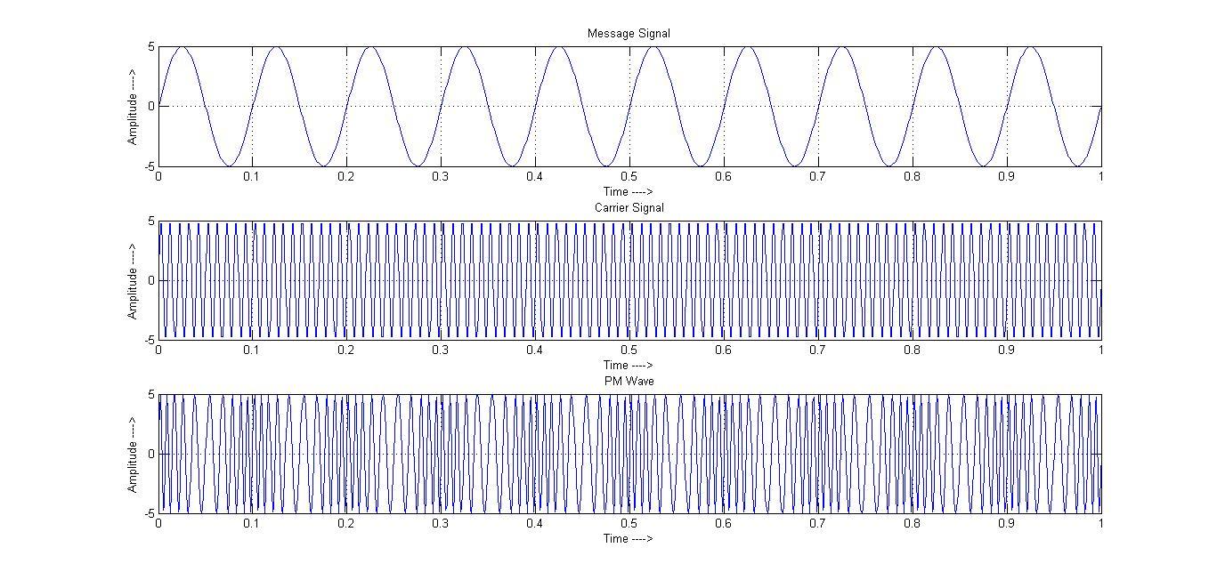 NewLine code: Phase Modulation (Matlab 2012a)
