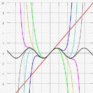 Calculo Integral 4 5 Serie De Taylor