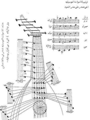 تحميل كتاب تمارين أولية للعزف على آلة العود برابط مباشر جوجل درايف بي دي إف