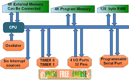 what is 89c51 Microcontroller