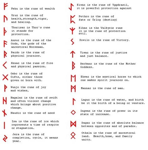 Wiccan Home Protection Symbols Kitchen And Bedroom Interior Design
