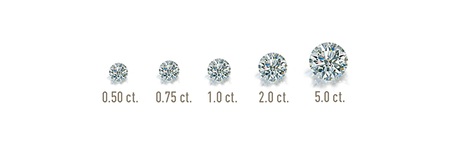 image showing GIA scale showing size by carat of diamonds