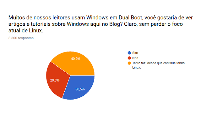 Devemos falar sobre Windows no blog?