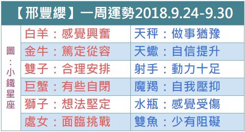 【邢豐纓】一周運勢2018.9.24-9.30
