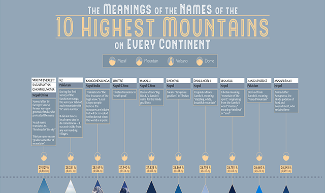 The Meanings of the Names of the 10 Highest Mountains on Every Continent