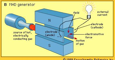 Types Of AC and DC Electric Generator