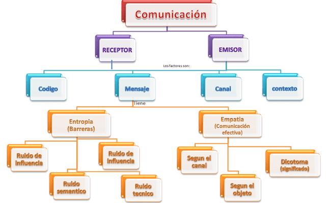 Mapa conceptual sobre la comunicación