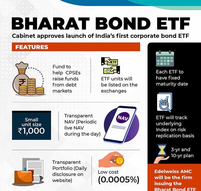 Bharat Bond ETF, Indiathinkers