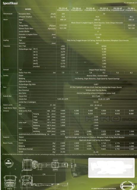 spesifikasi truk hino ranger fg series