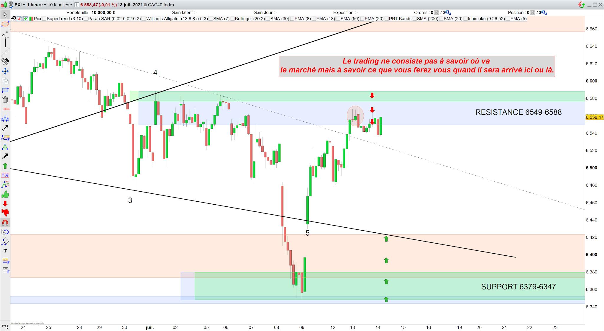Bilan trading cac40 13/07/21